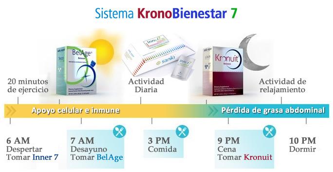 Sistema KronoBienestar 7