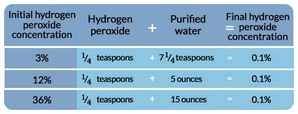 Hydrogen peroxide dilution table, COVID-19 treatment