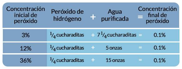 Tabla de diluciones peróxido de hidrógeno, tratamiento COVID-19